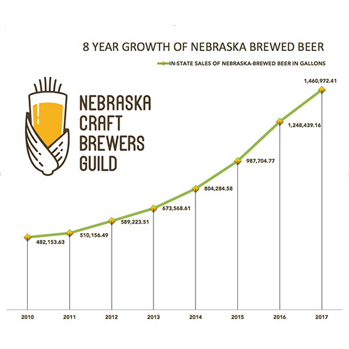 Nebraska Craft Beer Growth Chart